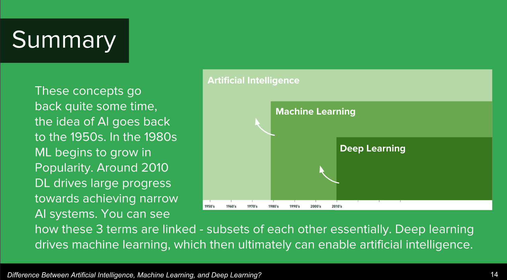 AI vs Machine Learning vs Deep Learning