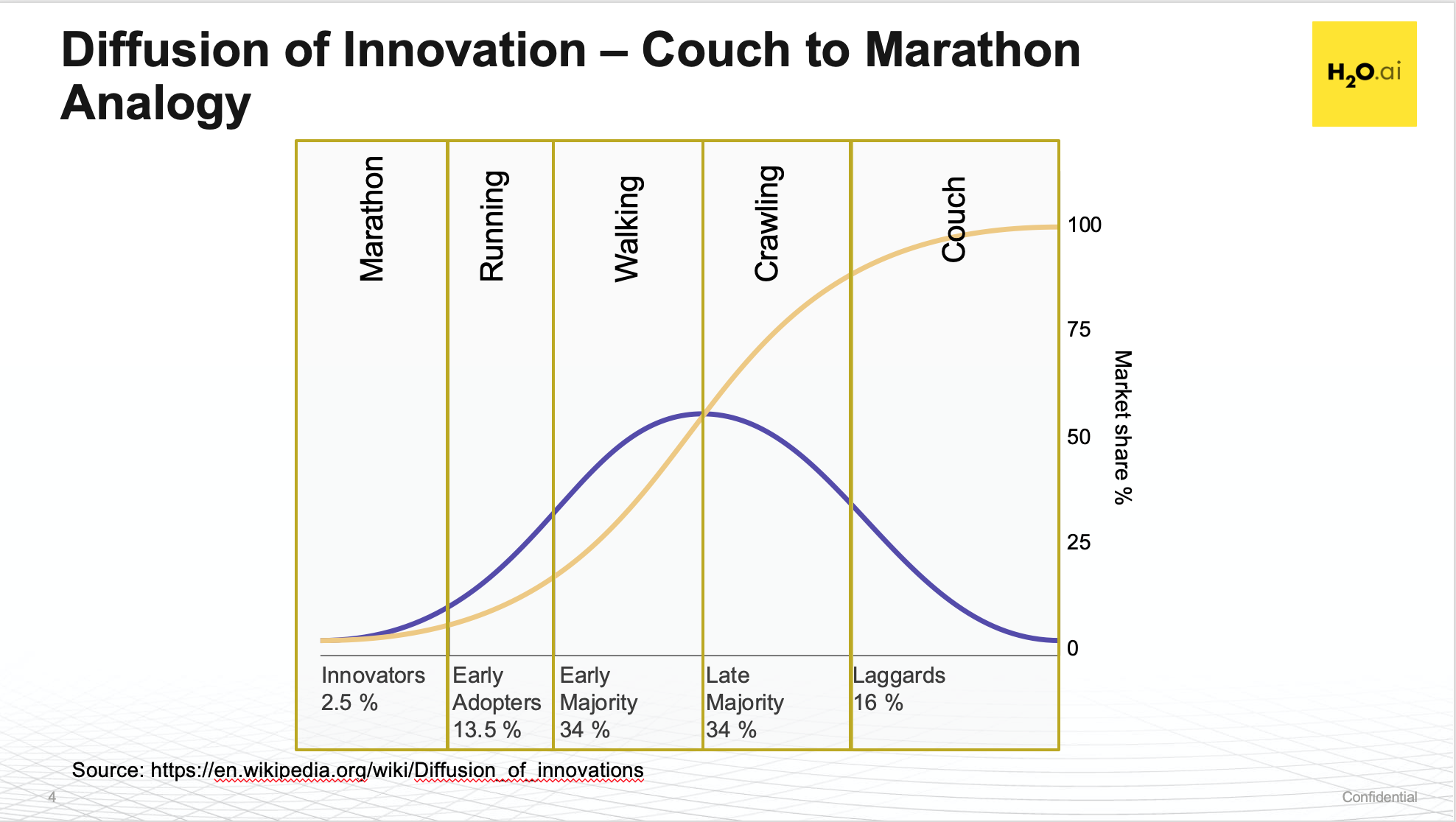 Real AI Transformation Couch to Marathon Analogy
