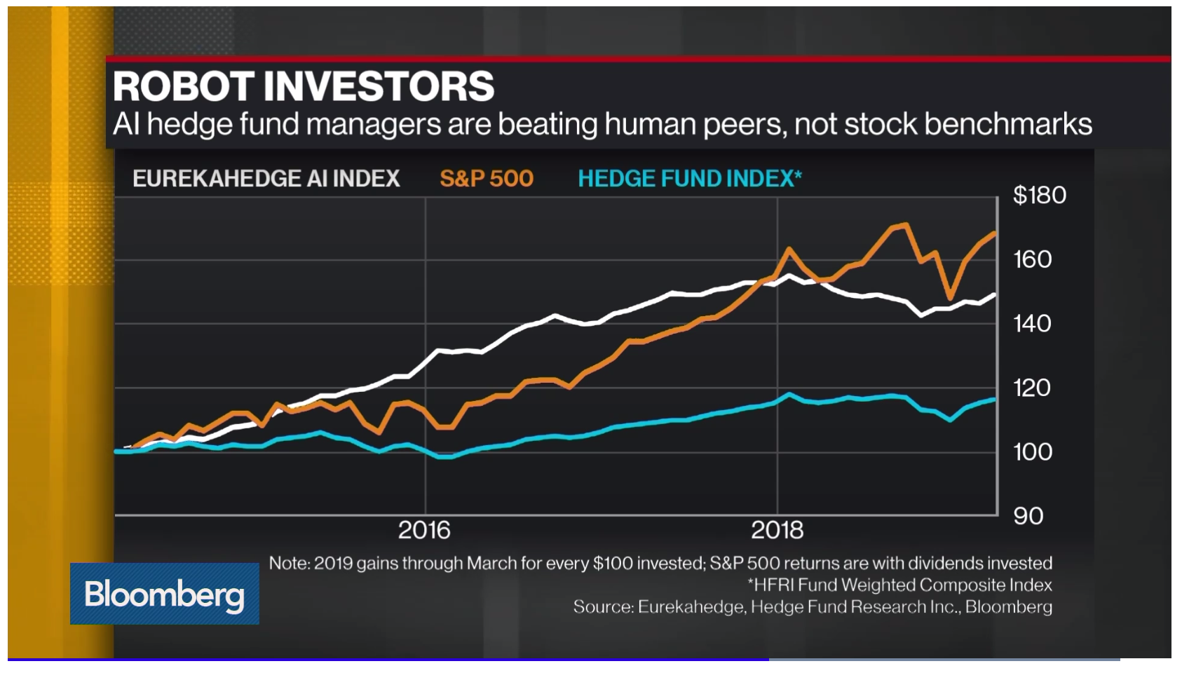 Investing in the S&P500 beats AI Trading