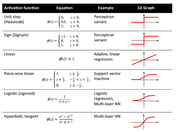 Neural Net Activation Functions