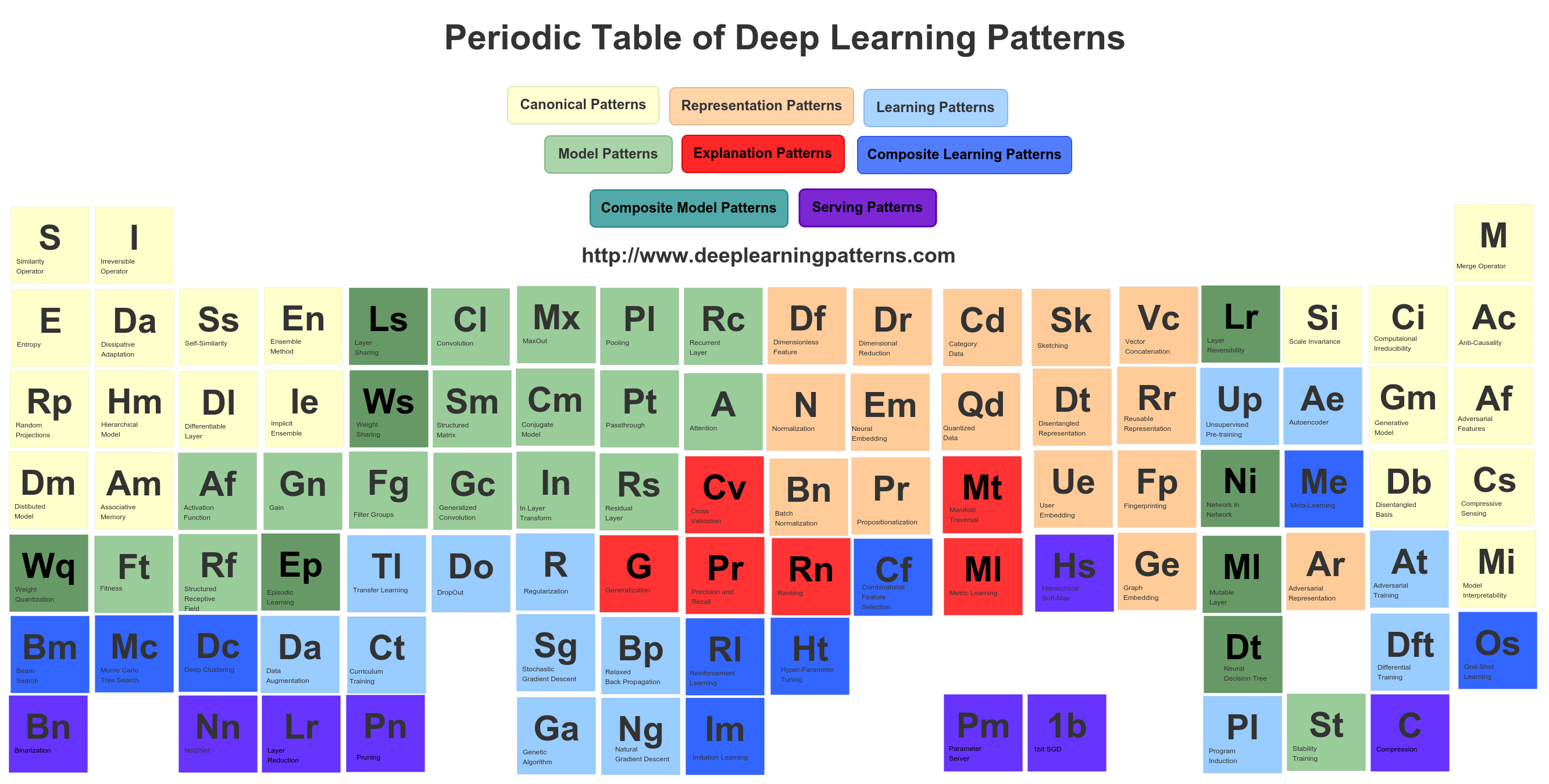 Deeplearning Periodic Table