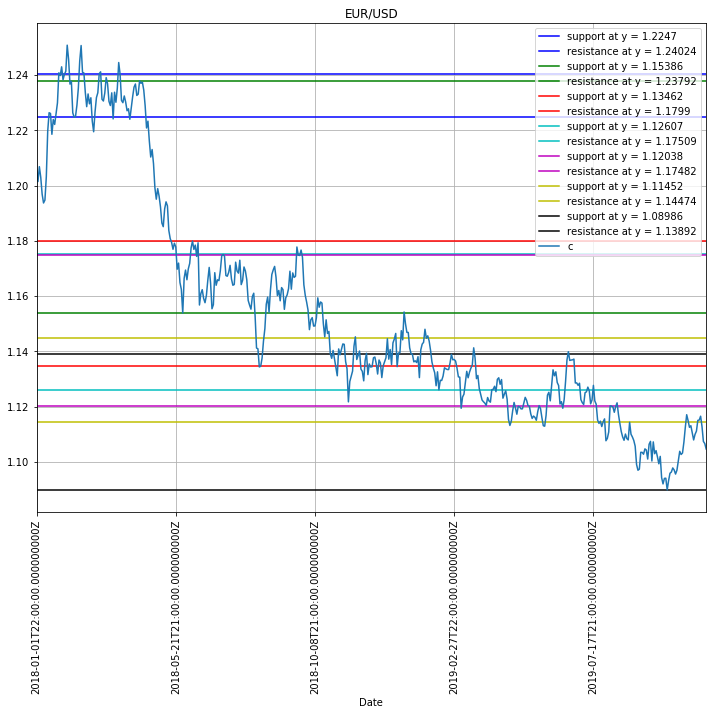 Autogenerated Support and Resistance Lines, EURUSD